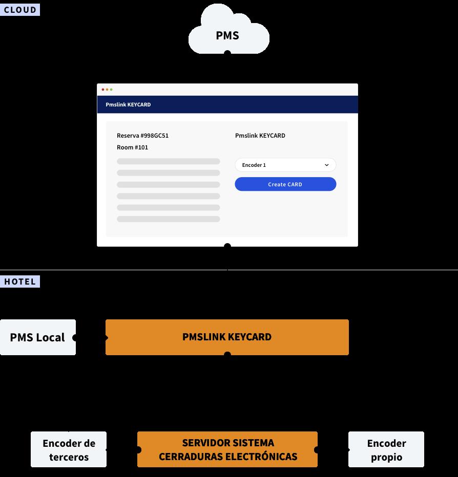 Arquitectura CHAR PMSLINK Keycard